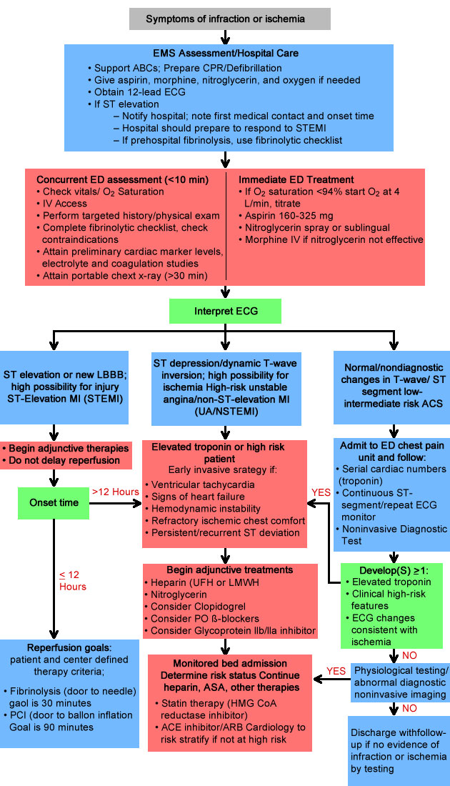 acute coronary syndrome guidelines 2016